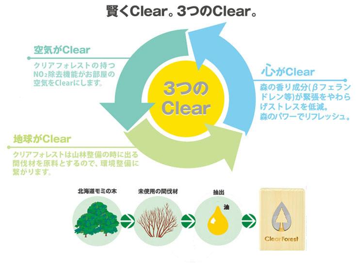 賢く Clear。3つの Clear。